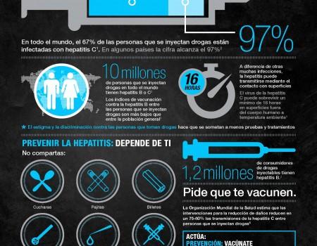 Día Mundial de la Hepatitis: 4 infografías para su prevención